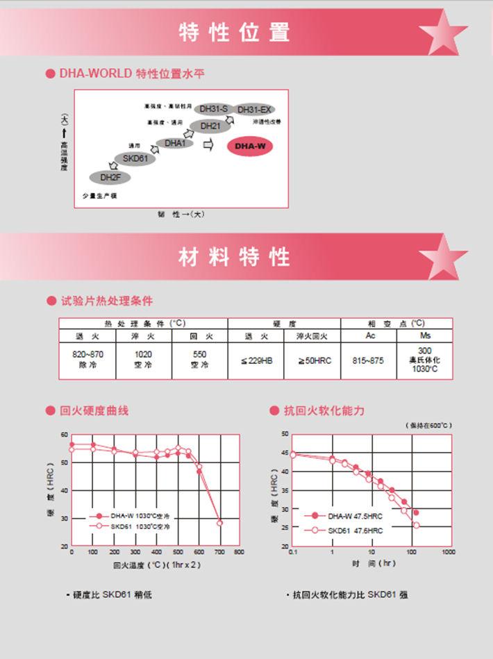 DHA-WORLD热作模具钢