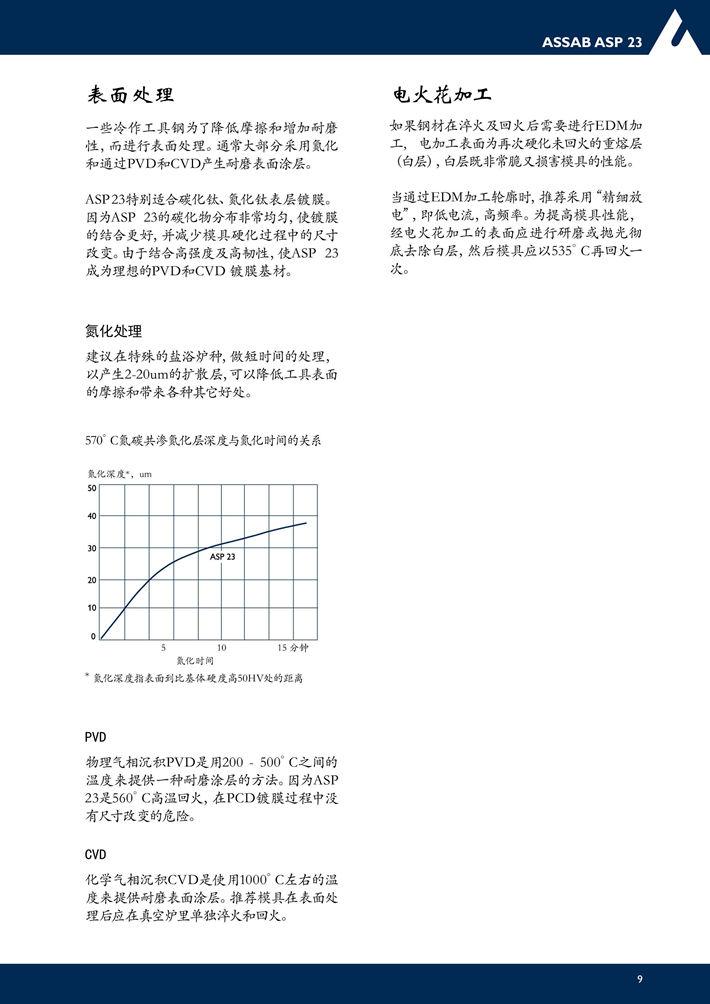 ASP23粉末高速钢