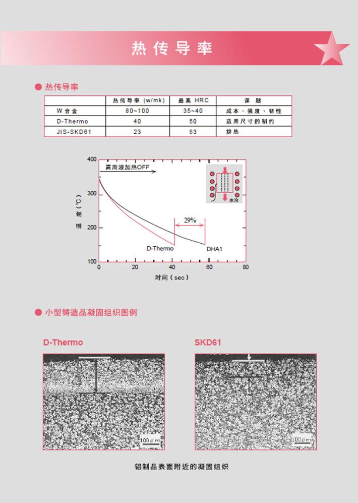 DHA-Thermo热作模具钢